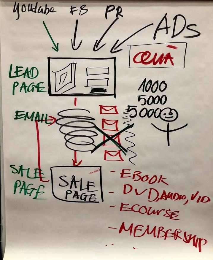 Internet Marketing - Sơ đồ triệu đô