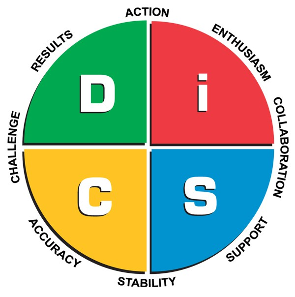 Áp dụng mô hình DISC trong kỹ năng giao tiếp
